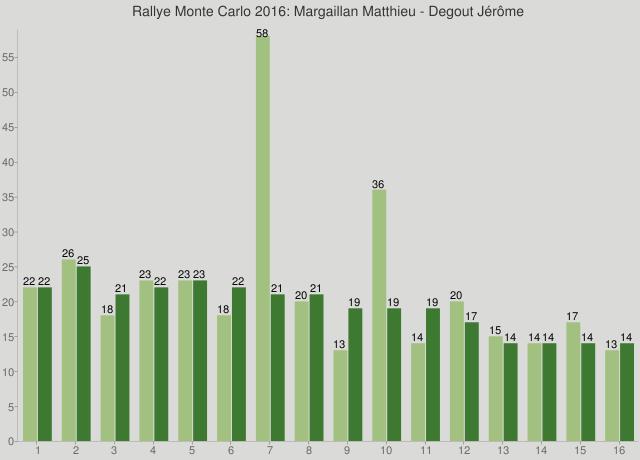 Rallye Monte Carlo 2016: Margaillan Matthieu - Degout Jérôme