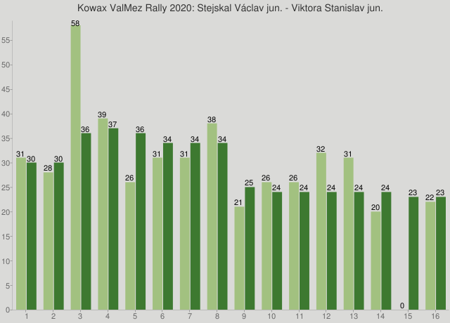 Kowax ValMez Rally 2020: Stejskal Václav jun. - Viktora Stanislav jun.