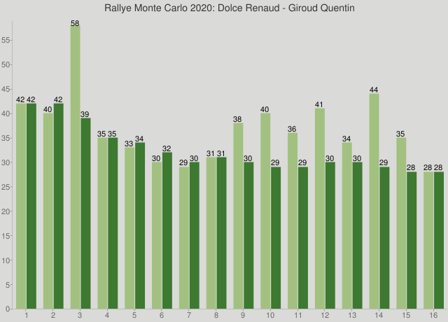 Rallye Monte Carlo 2020: Dolce Renaud - Giroud Quentin