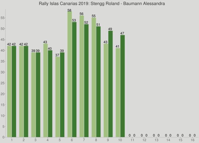 Rally Islas Canarias 2019: Stengg Roland - Baumann Alessandra