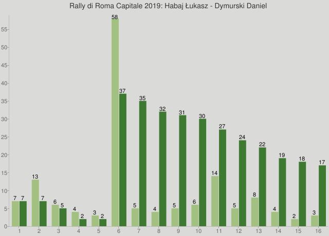 Rally di Roma Capitale 2019: Habaj Łukasz - Dymurski Daniel