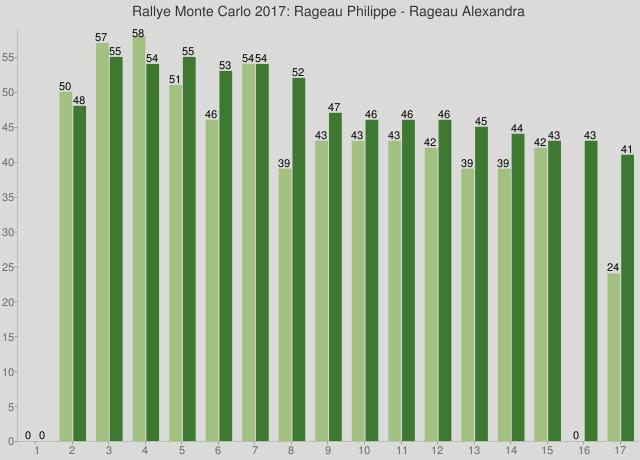 Rallye Monte Carlo 2017: Rageau Philippe - Rageau Alexandra
