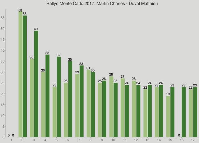 Rallye Monte Carlo 2017: Martin Charles - Duval Matthieu
