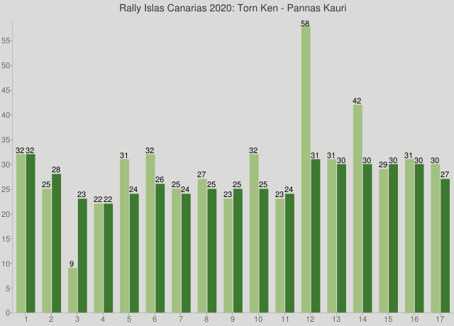 Rally Islas Canarias 2020: Torn Ken - Pannas Kauri