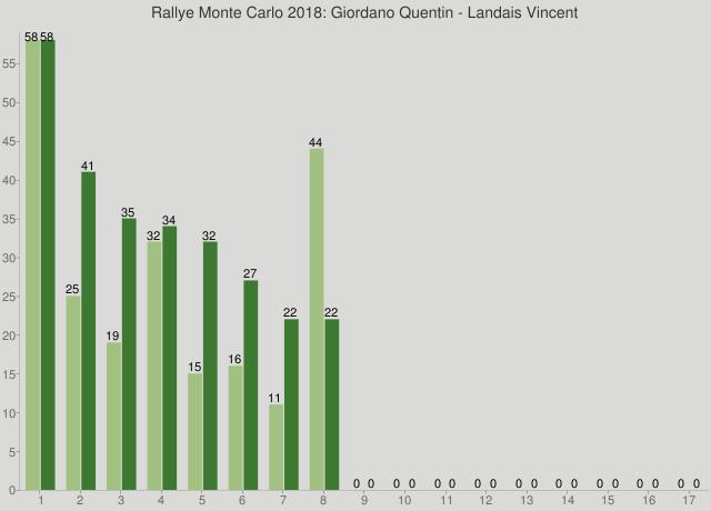 Rallye Monte Carlo 2018: Giordano Quentin - Landais Vincent