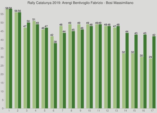 Rally Catalunya 2019: Arengi Bentivoglio Fabrizio - Bosi Massimiliano