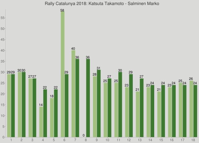 Rally Catalunya 2018: Katsuta Takamoto - Salminen Marko