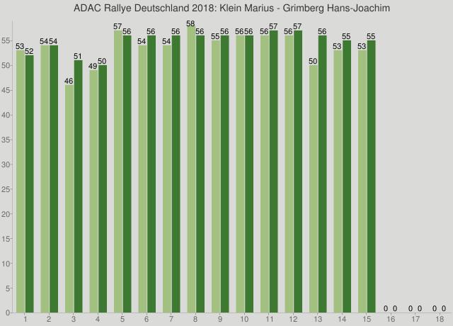 ADAC Rallye Deutschland 2018: Klein Marius - Grimberg Hans-Joachim