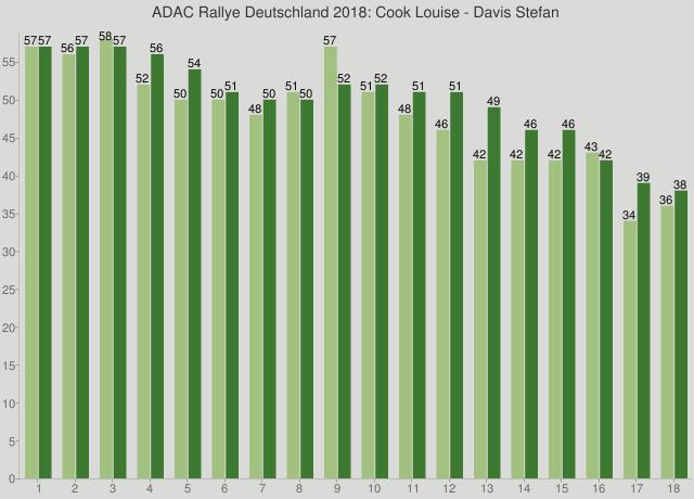 ADAC Rallye Deutschland 2018: Cook Louise - Davis Stefan