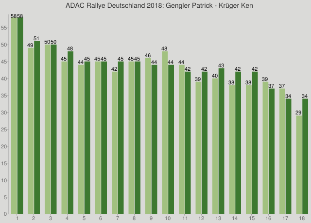 ADAC Rallye Deutschland 2018: Gengler Patrick - Krüger Ken