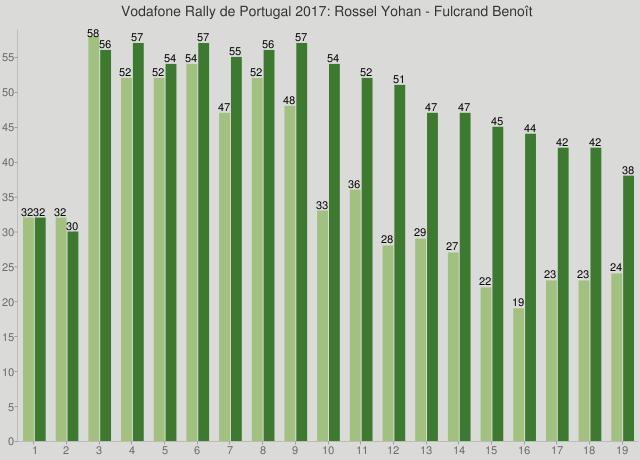 Vodafone Rally de Portugal 2017: Rossel Yohan - Fulcrand Benoît
