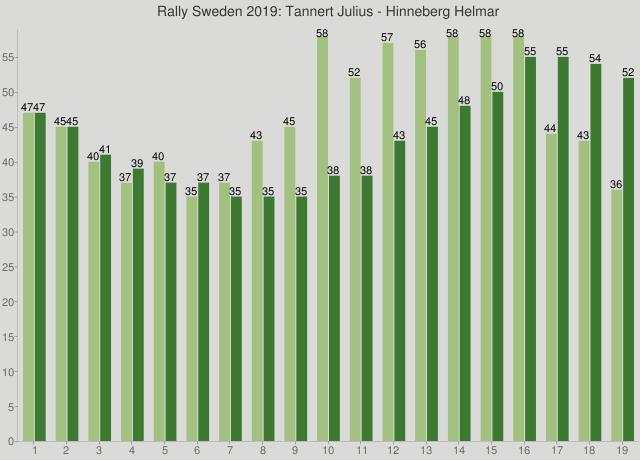 Rally Sweden 2019: Tannert Julius - Hinneberg Helmar
