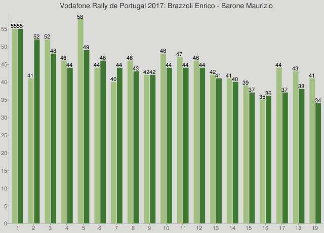 Vodafone Rally de Portugal 2017: Brazzoli Enrico - Barone Maurizio