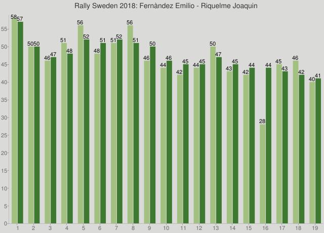Rally Sweden 2018: Fernàndez Emilio - Riquelme Joaquin