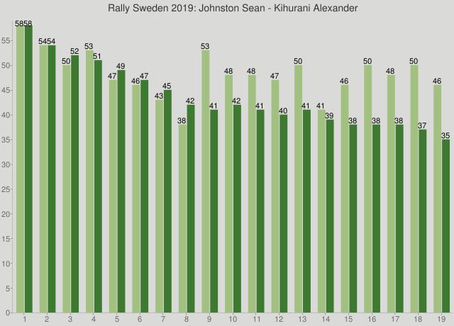 Rally Sweden 2019: Johnston Sean - Kihurani Alexander