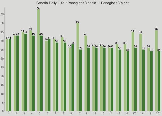 Croatia Rally 2021: Panagiotis Yannick - Panagiotis Valérie