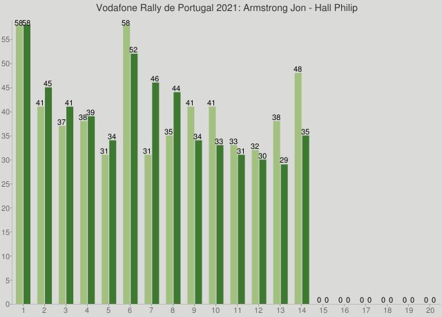 Vodafone Rally de Portugal 2021: Armstrong Jon - Hall Philip