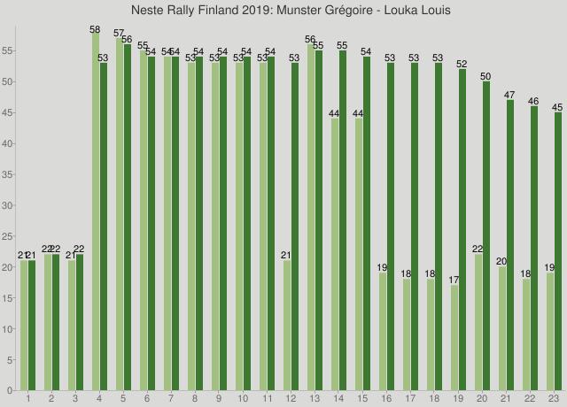 Neste Rally Finland 2019: Munster Grégoire - Louka Louis