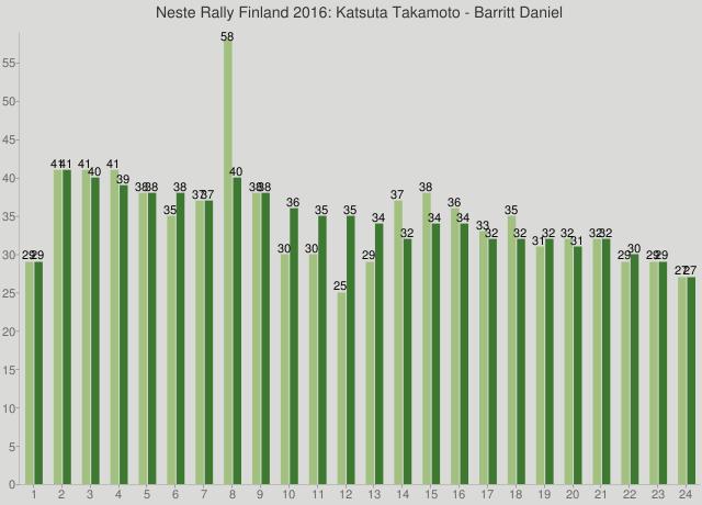 Neste Rally Finland 2016: Katsuta Takamoto - Barritt Daniel