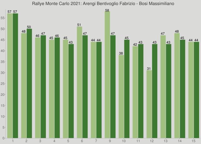Rallye Monte Carlo 2021: Arengi Bentivoglio Fabrizio - Bosi Massimiliano