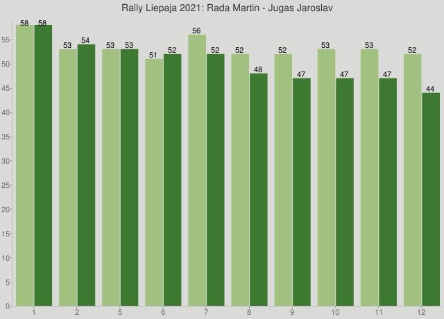 Rally Liepaja 2021: Rada Martin - Jugas Jaroslav