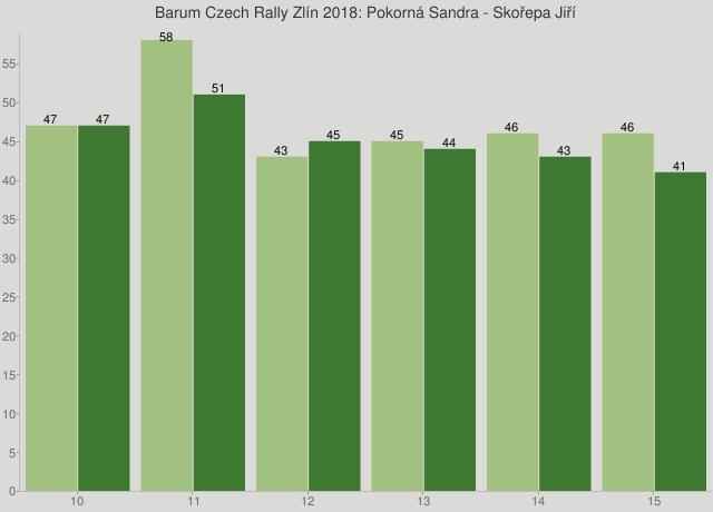 Barum Czech Rally Zlín 2018: Pokorná Sandra - Skořepa Jiří
