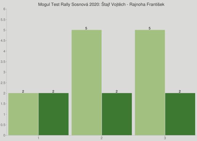 Mogul Test Rally Sosnová 2020: Štajf Vojtěch - Rajnoha František
