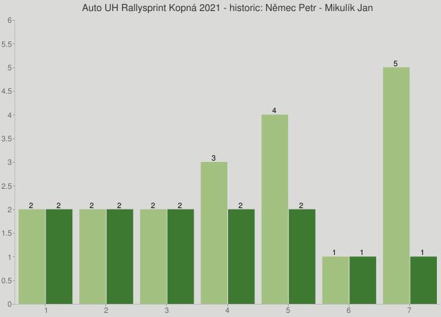 Auto UH Rallysprint Kopná 2021 - historic: Němec Petr - Mikulík Jan