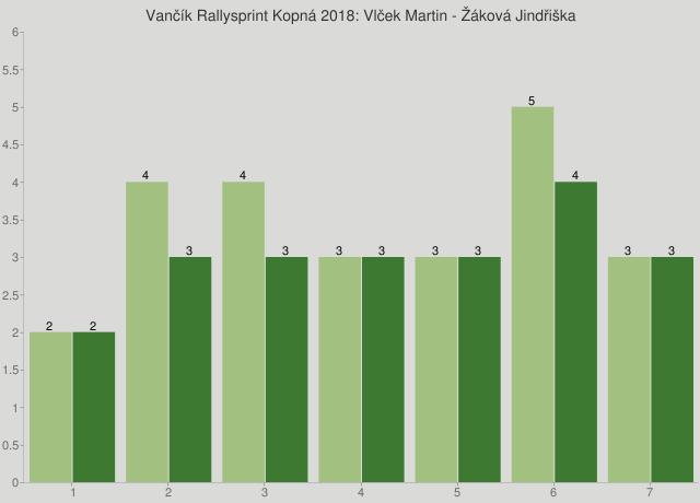 Vančík Rallysprint Kopná 2018: Vlček Martin - Žáková Jindřiška