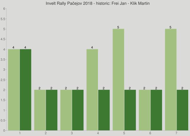 Invelt Rally Pačejov 2018 - historic: Frei Jan - Klik Martin