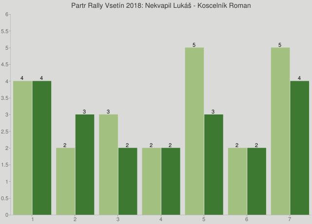 Partr Rally Vsetín 2018: Nekvapil Lukáš - Koscelník Roman