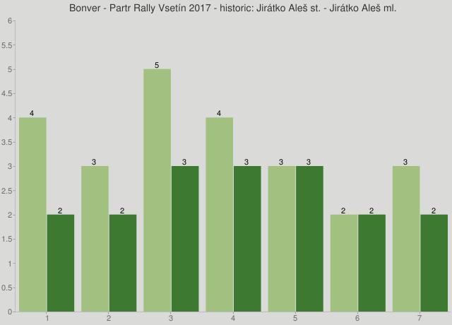 Bonver - Partr Rally Vsetín 2017 - historic: Jirátko Aleš st. - Jirátko Aleš ml.