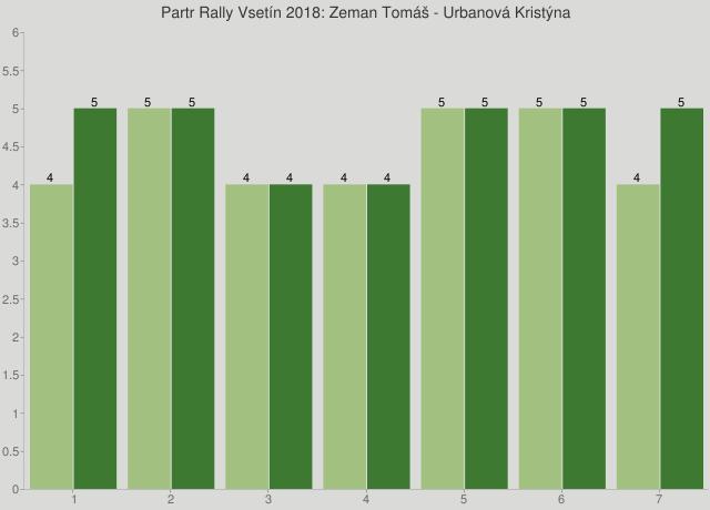 Partr Rally Vsetín 2018: Zeman Tomáš - Urbanová Kristýna