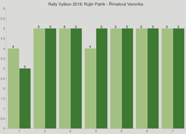Rally Vyškov 2018: Rujbr Patrik - Římalová Veronika