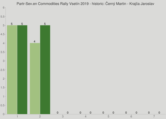 Partr-Sev.en Commodities Rally Vsetín 2019 - historic: Černý Martin - Krajča Jaroslav