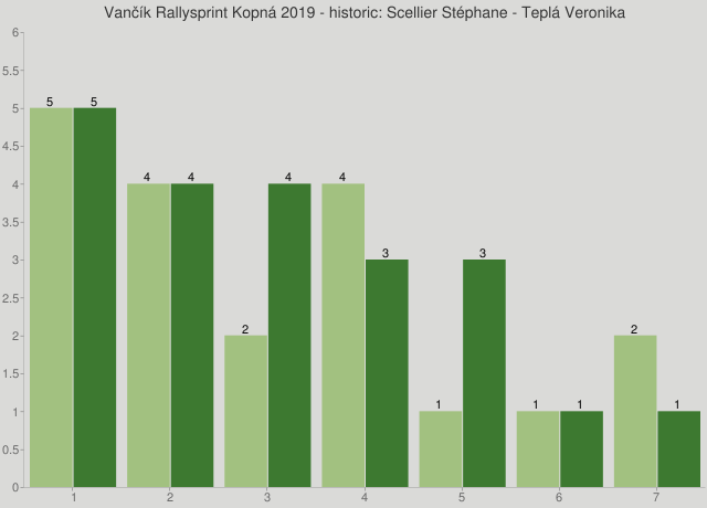 Vančík Rallysprint Kopná 2019 - historic: Scellier Stéphane - Teplá Veronika