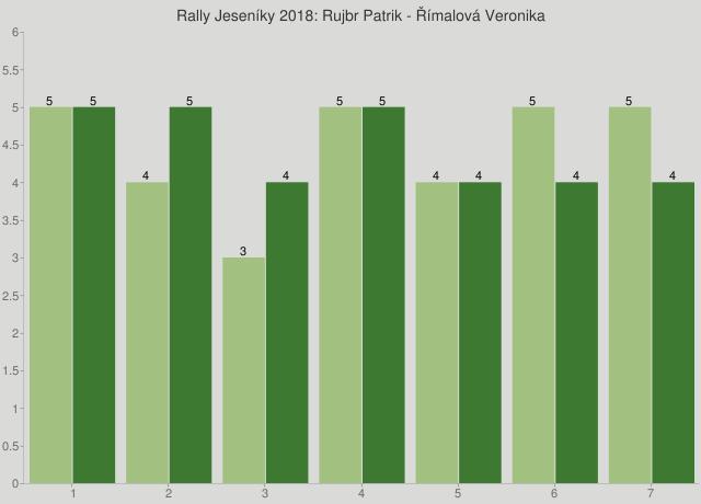 Rally Jeseníky 2018: Rujbr Patrik - Římalová Veronika