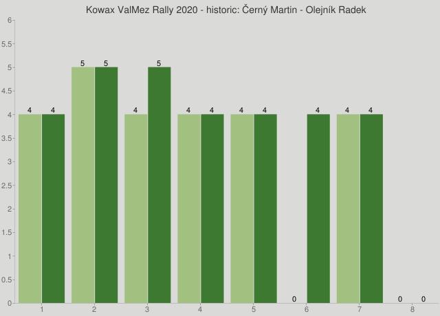 Kowax ValMez Rally 2020 - historic: Černý Martin - Olejník Radek