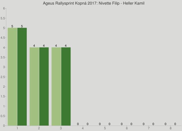 Ageus Rallysprint Kopná 2017: Nivette Filip - Heller Kamil