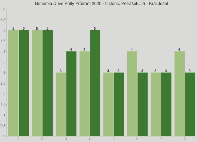Bohemia Drive Rally Příbram 2020 - historic: Petrášek Jiří - Král Josef