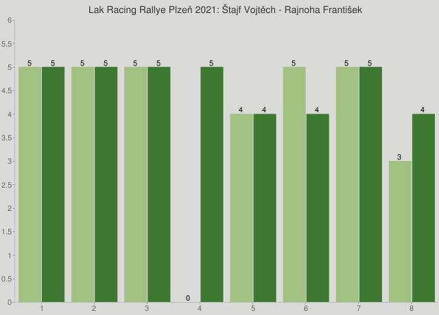 Lak Racing Rallye Plzeň 2021: Štajf Vojtěch - Rajnoha František