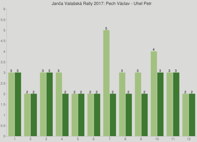 Janča Valašská Rally 2017: Pech Václav - Uhel Petr