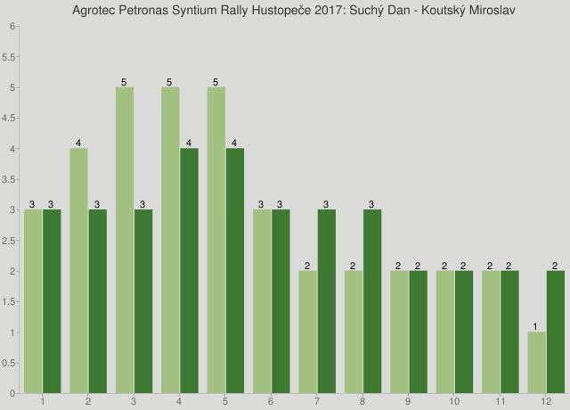 Agrotec Petronas Syntium Rally Hustopeče 2017: Suchý Dan - Koutský Miroslav