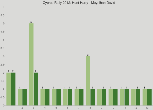 Cyprus Rally 2012: Hunt Harry - Moynihan David