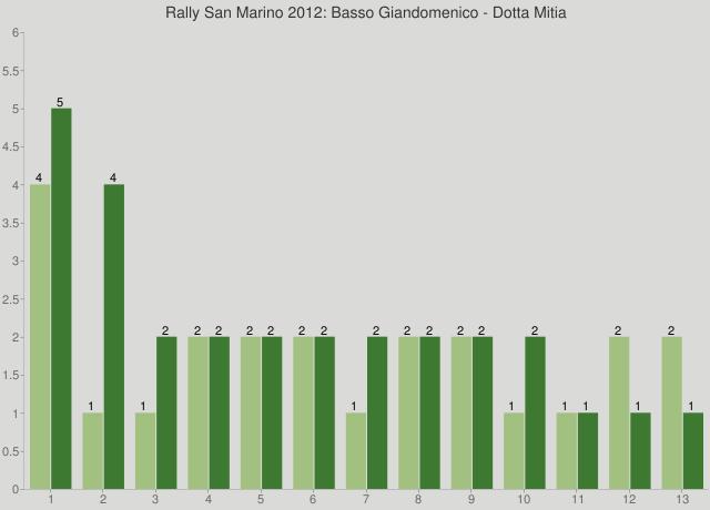 Rally San Marino 2012: Basso Giandomenico - Dotta Mitia