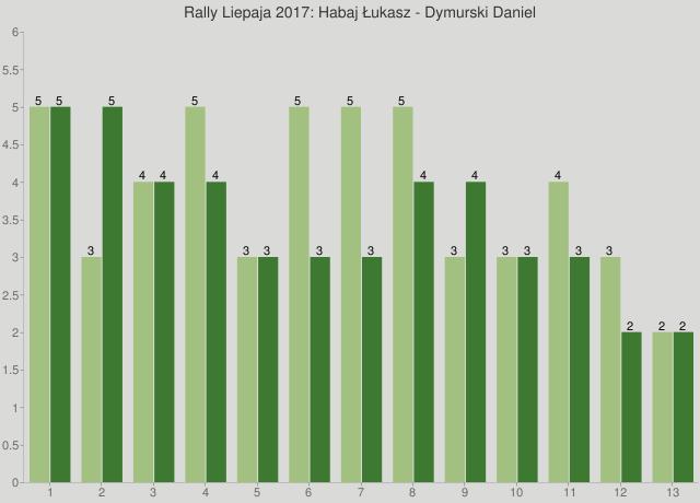 Rally Liepaja 2017: Habaj Łukasz - Dymurski Daniel