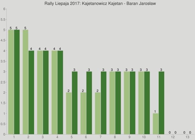 Rally Liepaja 2017: Kajetanowicz Kajetan - Baran Jarosław