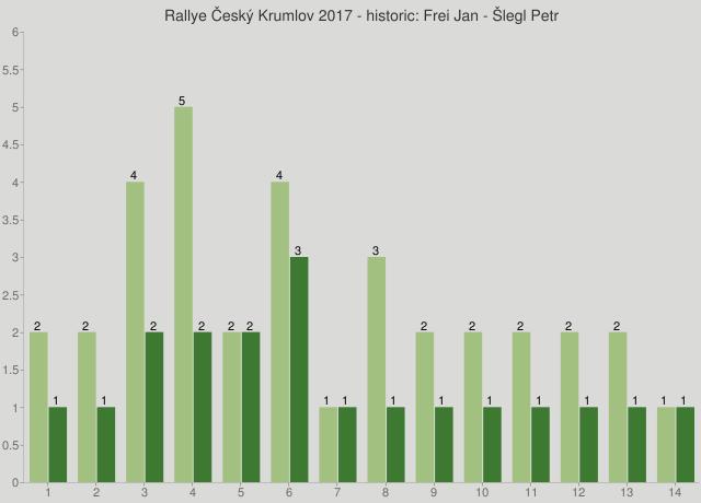 Rallye Český Krumlov 2017 - historic: Frei Jan - Šlegl Petr