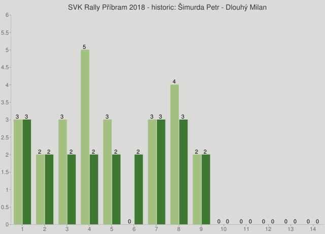 SVK Rally Příbram 2018 - historic: Šimurda Petr - Dlouhý Milan