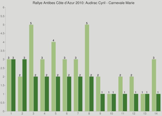 Rallye Antibes Côte d'Azur 2010: Audirac Cyril - Carnevale Marie